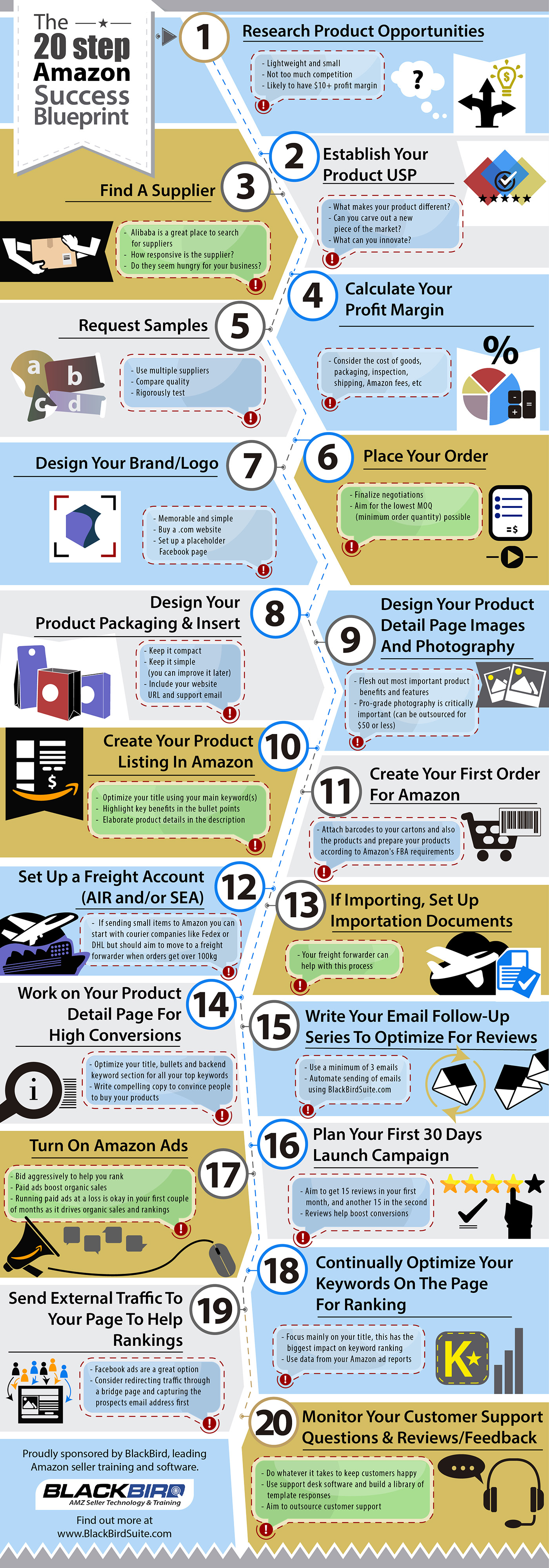20 Step Amazon Success Blueprint