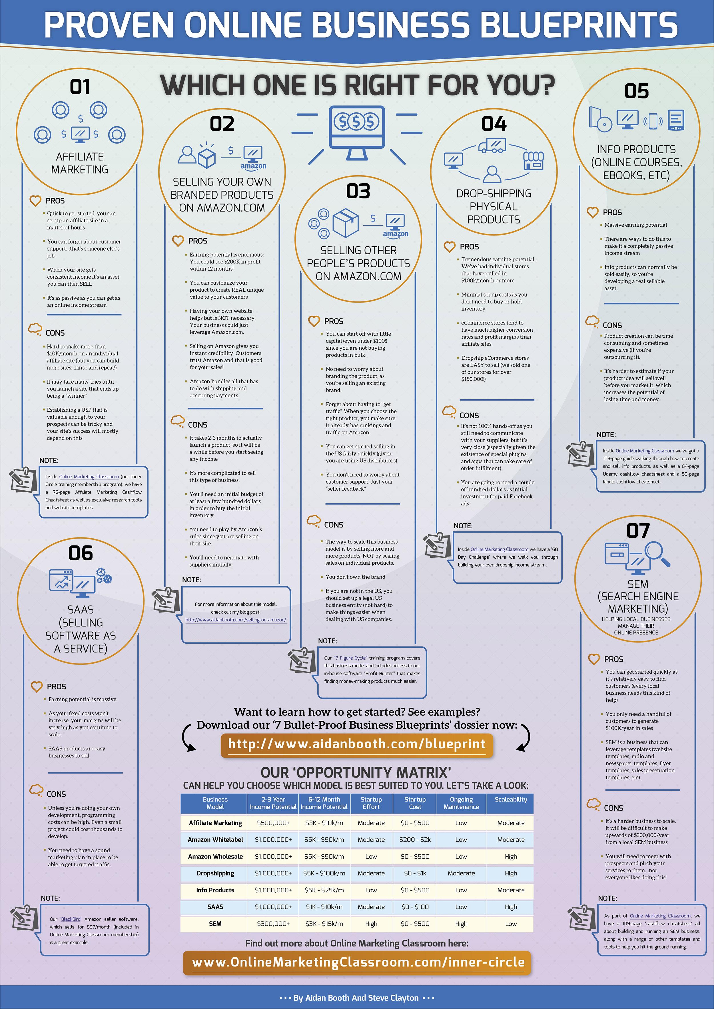7 Proven Business Plans - Diagram