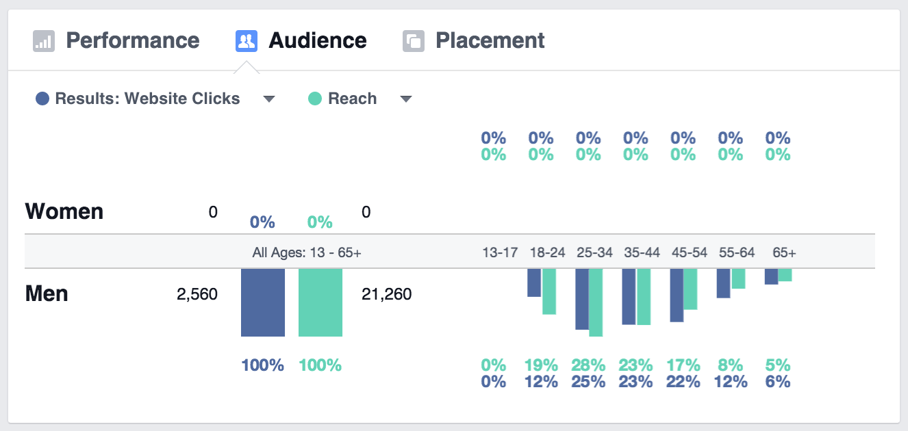 FB-Audience