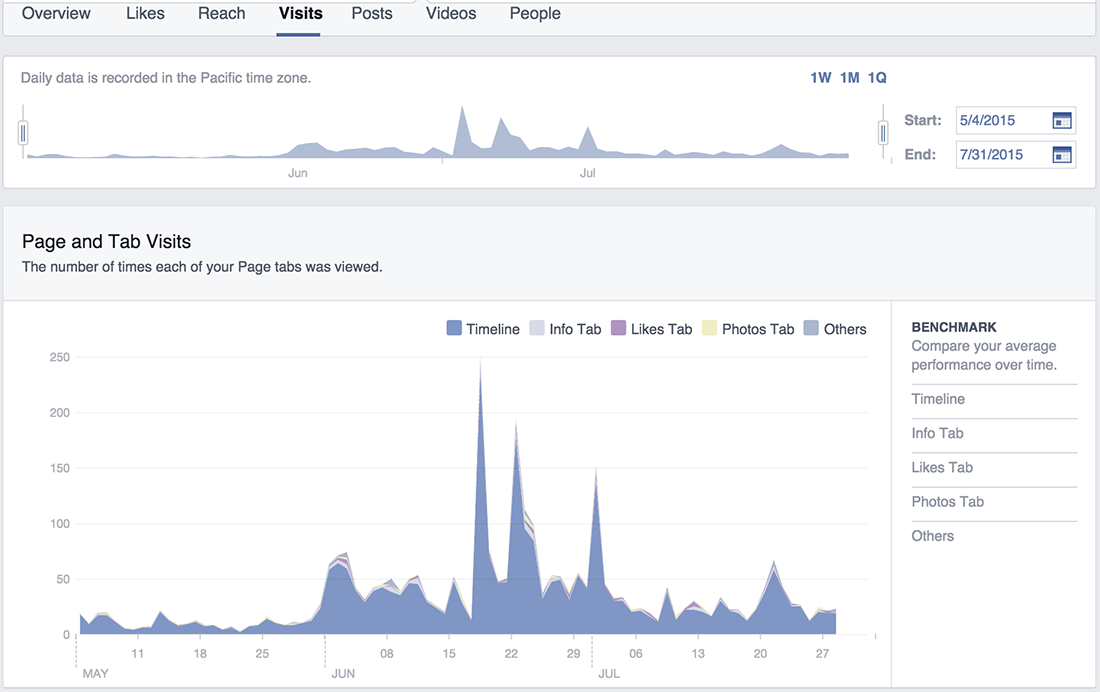 FBInsights-Visits