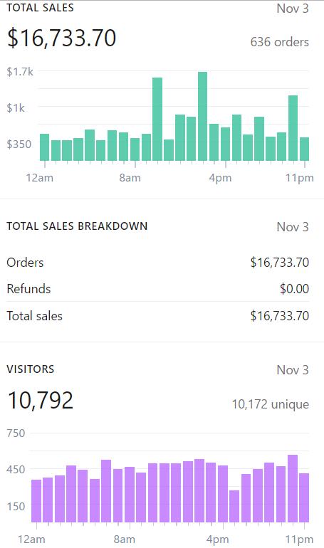 8-shopify-Nov3-biggest-revenue-day